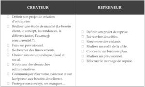 checklist, fidchecklist, créateur, repreneur