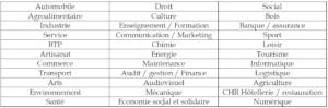 secteurs d'activité