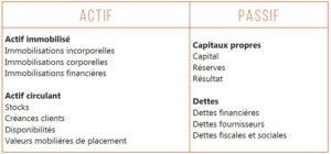 Bilan prévisionnel, actif, passif, résultats, capitaux, dettes