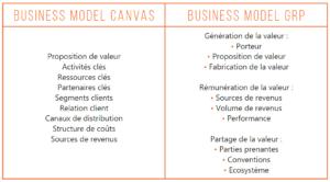 Business model, canvas, grp, création, valeur, environnement, entreprise