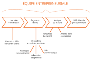 Equipe entrepreneuriale