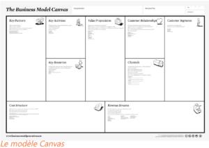 Modèle Canvas, business model, entreprise, création de valeur, ressources