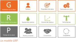 Modèle GRP, business modèle, générer, valeur, rémunérer, partager