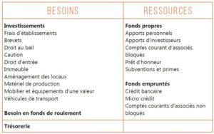 Plan de financement initial, 3 ans, besoins, ressources, trésorerie