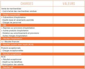 Tableau des SIG, soldes intermédiaires de gestion, charges