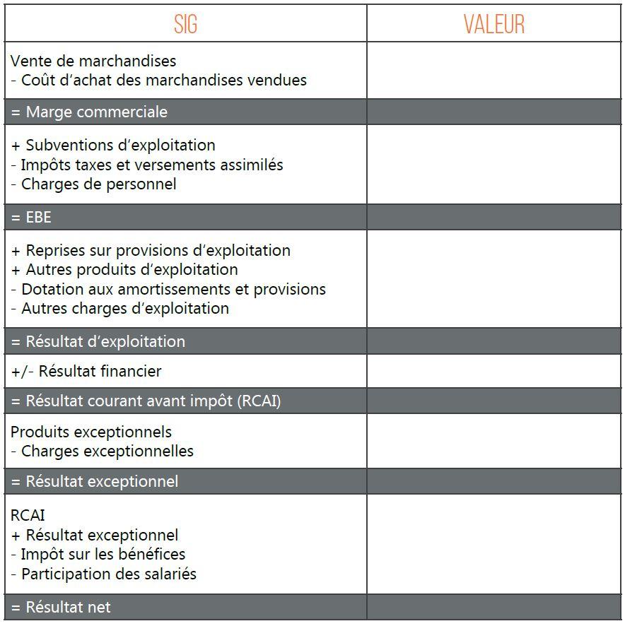 Soldes intermédiaires de gestion, bénéfice, résultat, exploitation