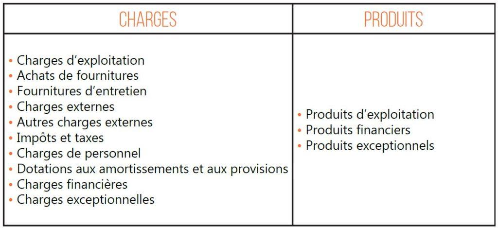 charges, produits, résultats